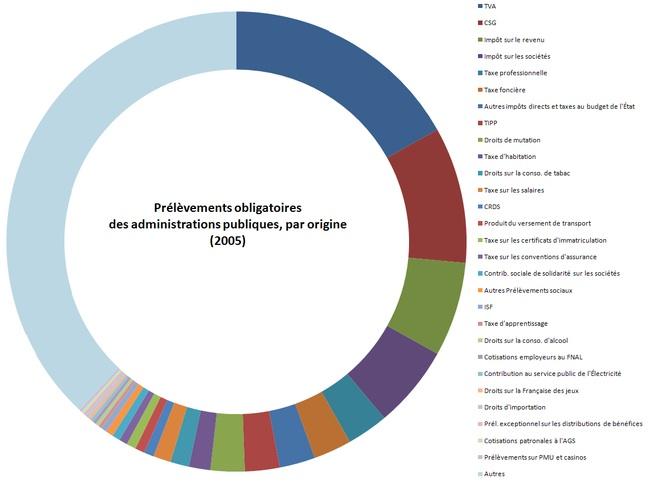 Les principaux impôts en France ?