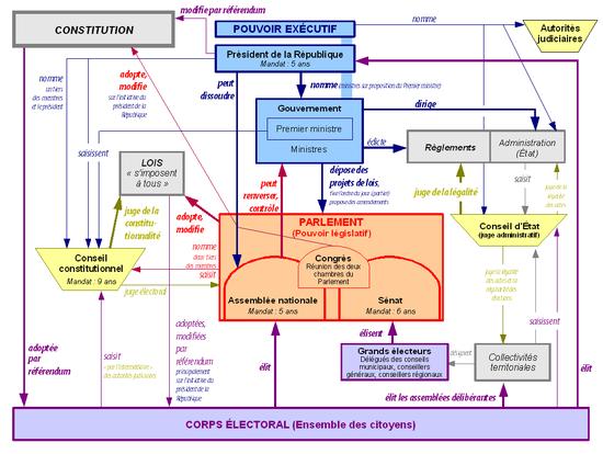 Salaires des ministres, députés et sénateurs en France ?